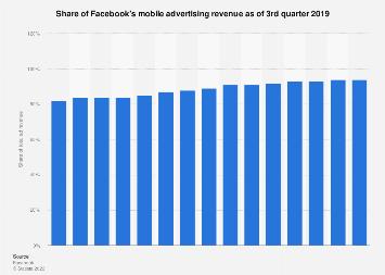 Facebook: mobile advertising revenue share Q2 2019