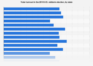 Voter turnout by state in the U.S. midterm election 2018