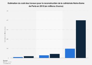 Coût estimé de la reconstruction de la cathédrale Notre-Dame de Paris 2019