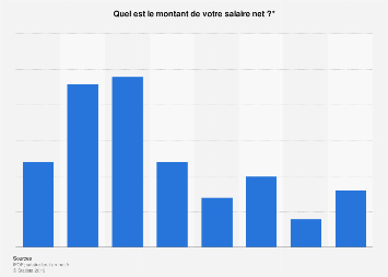 Montant du salaire mensuel net sur déclaration des Français 2019