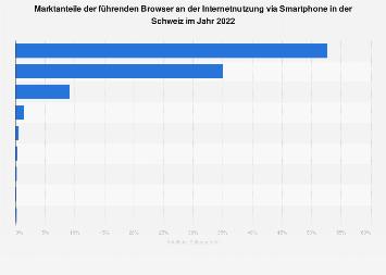 Marktanteile der Browser an der Internetnutzung via Smartphone in der Schweiz 2019