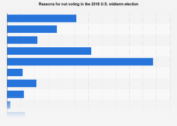 Reasons for not voting in the U.S. midterm election 2018