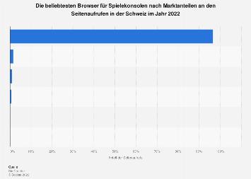 Marktanteile der Browser an der Internetnutzung via Spielkonsole in der Schweiz 2019