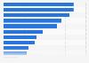Umfrage in Deutschland zu Stärken des genutzten Geldinstituts 2019