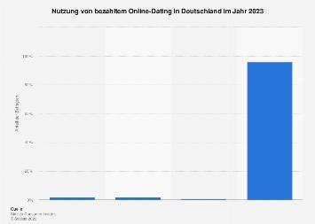 Online-dating-statistik 2020 kanada