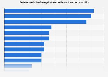 Online-dating-statistiken für 2020