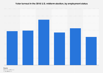 Voter turnout in the U.S. midterm election by employment status 2018