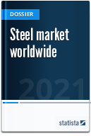 Global steel market