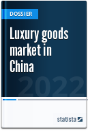 Luxury goods market in China