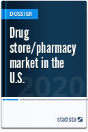 Drug store/pharmacy market in the U.S.