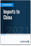Imports to China