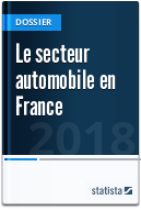 Le secteur automobile en France