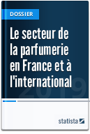 Le secteur de la parfumerie en France et à l'international