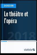 Le théâtre et l'opéra