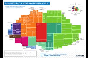Der Europäische Konsumgütermarkt 2016 Poster