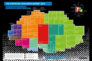 The European Consumer Market 2016