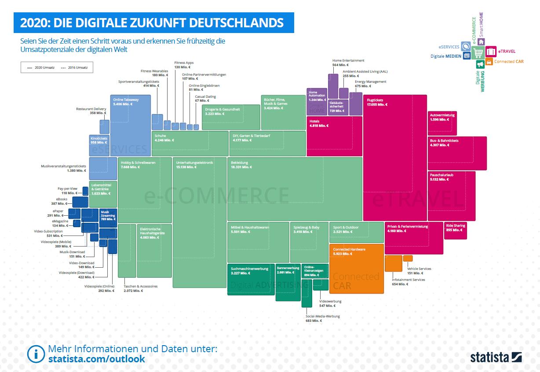 Das Digitale Europa 2020
