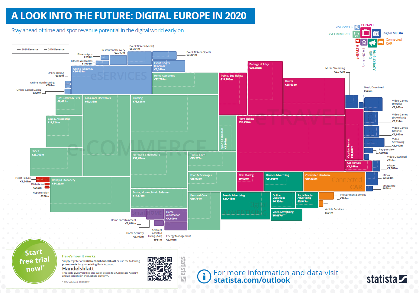 Digital Europe in 2020