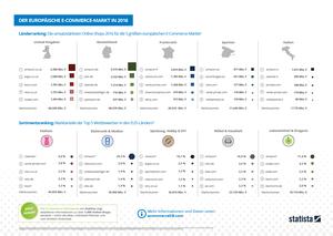 Der europäische E-Commerce-Markt in 2016