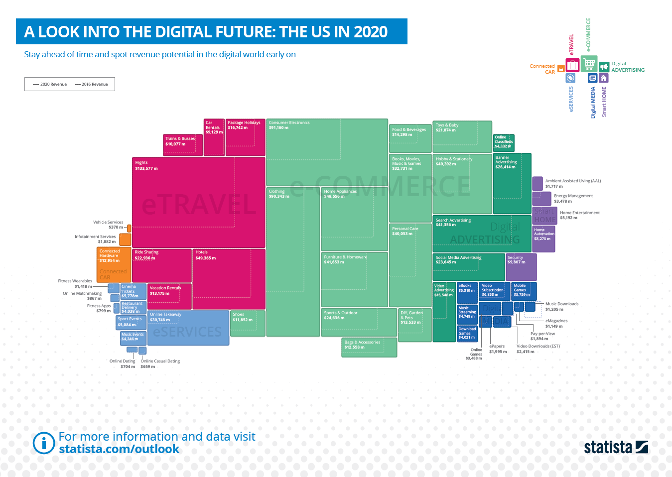 A Look Into The Digital Future: The US in 2020