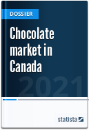 Chocolate market in Canada