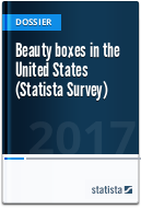 Beauty boxes in the United States (Statista Survey)