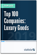 Top 100 Luxury Goods Companies (Global)