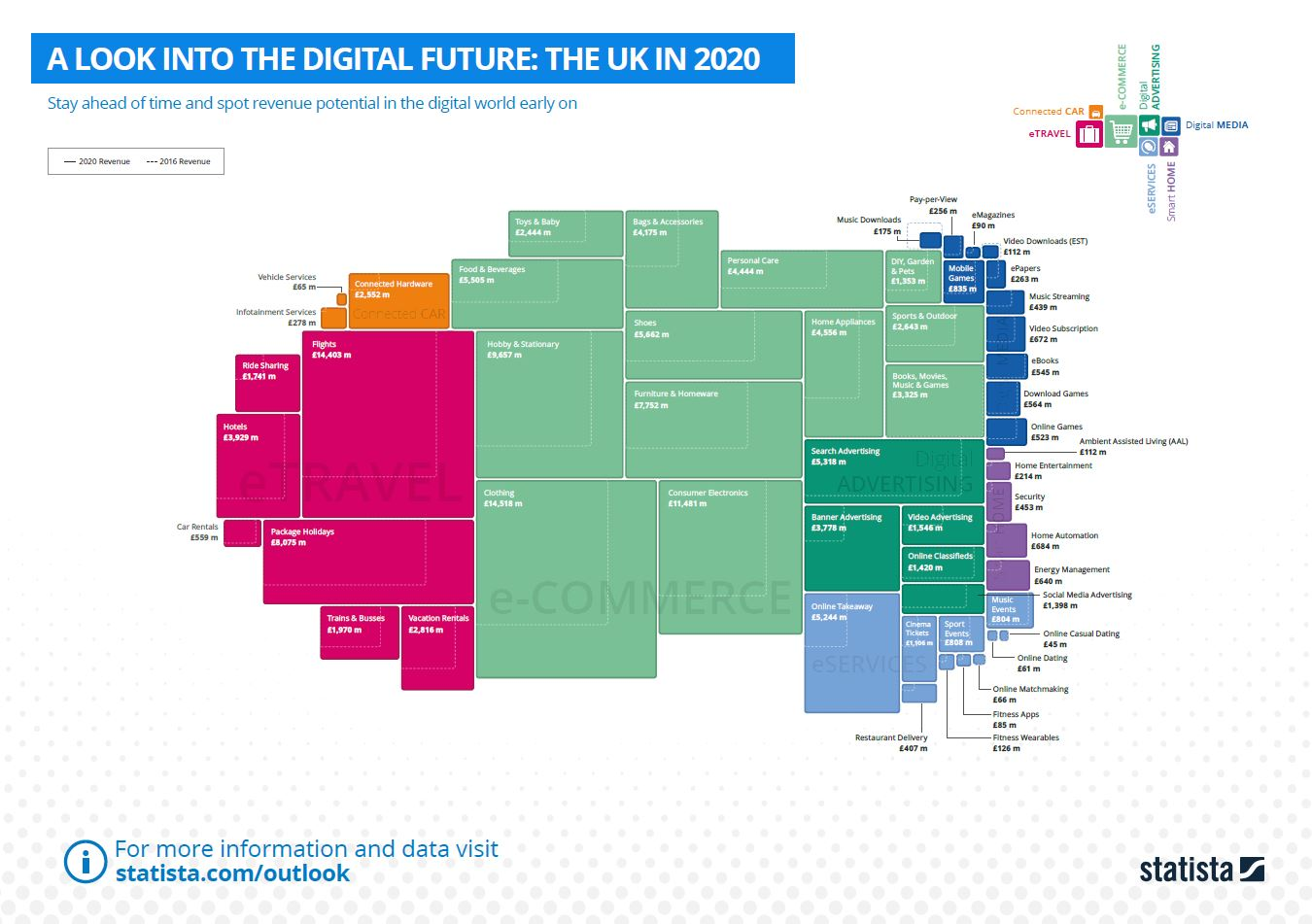 A Look Into The Digital Future: The UK in 2020