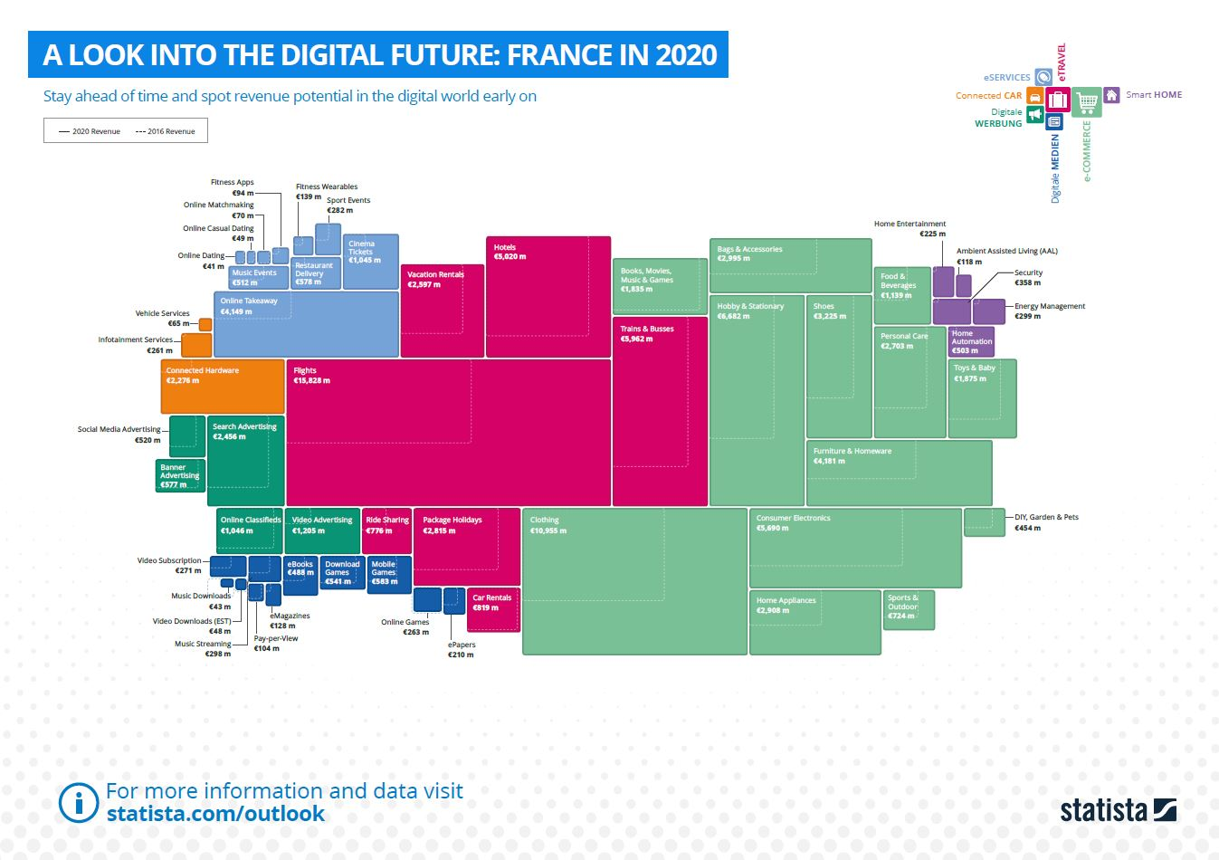 A Look Into The Digital Future: France in 2020