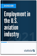 Employment in the U.S. aviation industry