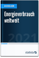 Energieverbrauch weltweit