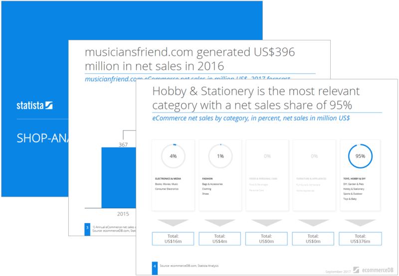 Store Analysis: musiciansfriend.com