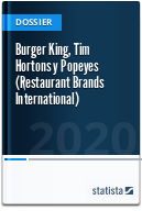 Restaurant Brands International: Burger King, Tim Hortons y Popeyes