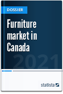 Furniture market in Canada
