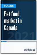 Pet food market in Canada