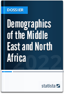 Demographics of MENA