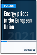 Energy prices in the EU