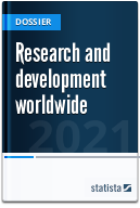 Research and development (R&D) worldwide