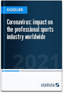 Coronavirus: impact on the pro sports industry worldwide