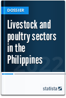 Livestock and poultry sectors in the Philippines