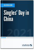 Singles' Day in China