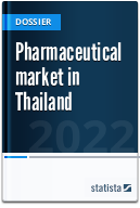 Pharmaceutical market in Thailand