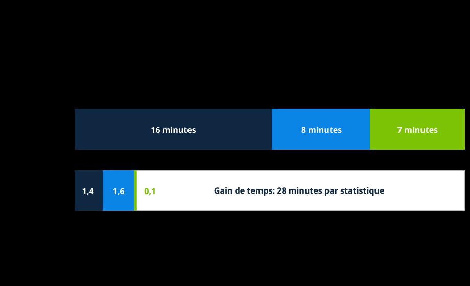 Gain de temps: 29 minutes par statistique