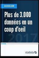 Plus de 7.500 « données en un coup d'oeil »