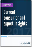 Statistics on current consumer and expert insights